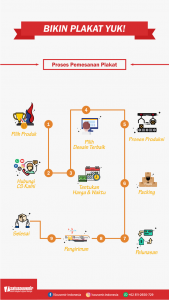 Infografis Proses Pemesanan
